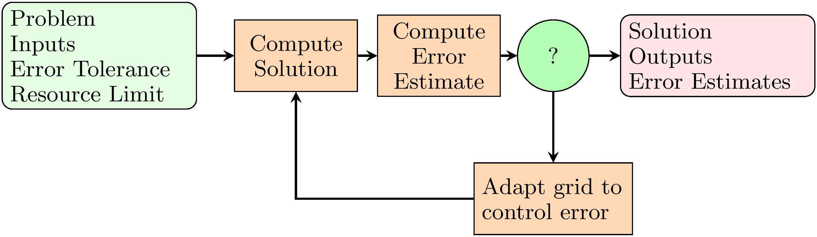 SolutionAdaptiveProcess